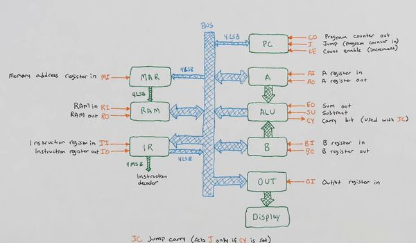 Diagrama funcional do computador de 8 bits
